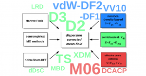 Overview about dispersion-correction strategies to mean-field quantum chemical methods