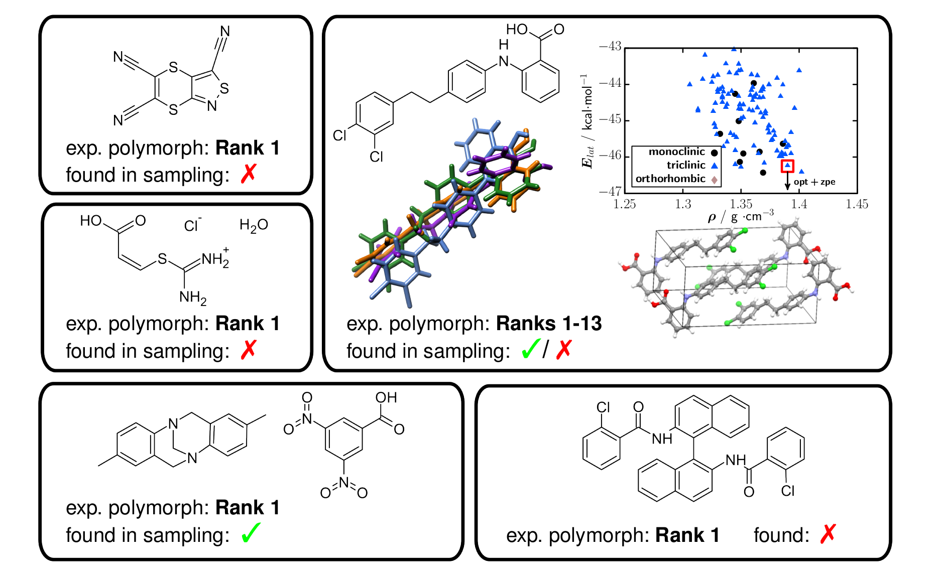 6th blind test for organic crystal structure prediction