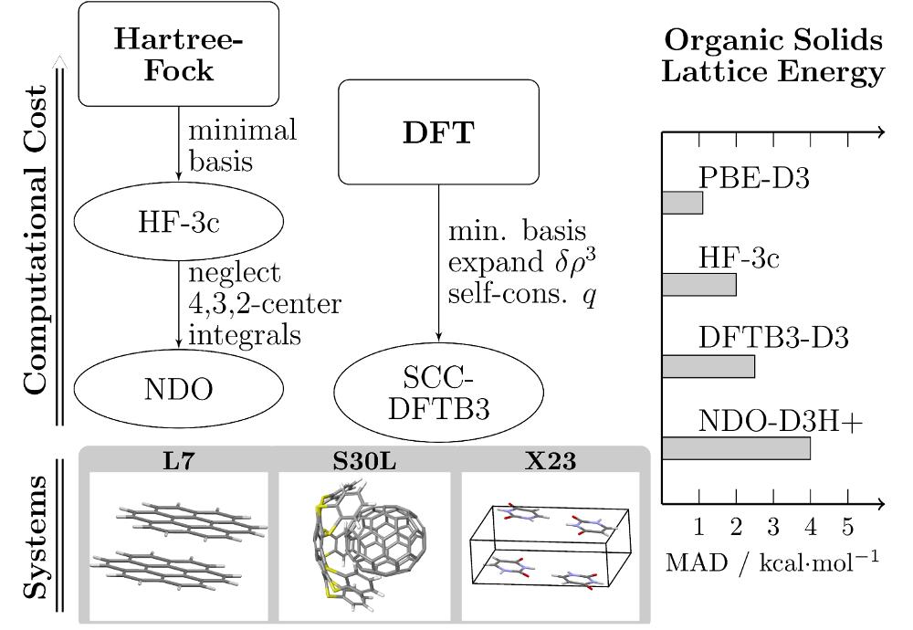 Non-Covalent Interaction, Dispersion Correction, Semiempirical MO, Organic Crystals, Supramolecular Complexes